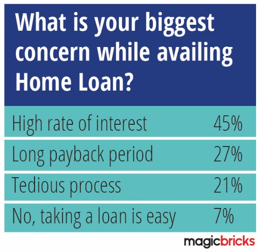 Interest rates for housing loan still remains high for prospective